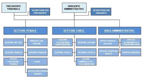 ufficio volontaria giurisdizione struttura organizzativa tribunale di lecce