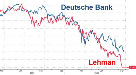 deutsche bank test european bank bloodbath destroys stress test credibility