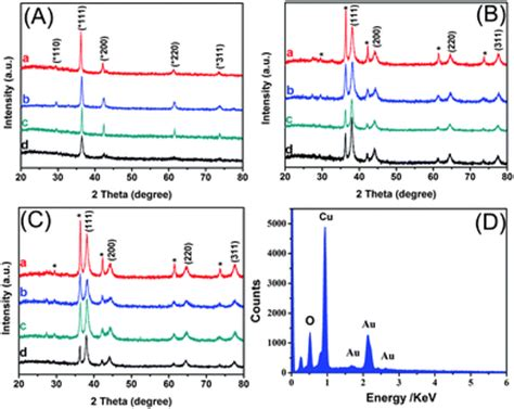 xrd pattern cu2o a new strategy for the surface free energy distribution