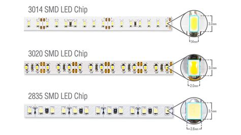 led strip light sizes choosing led strip lights lighting equipment sales