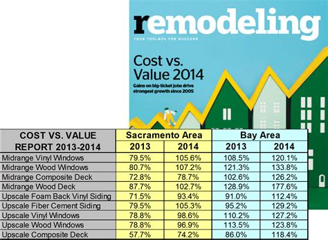 2014 cost vs value report 3generations home improvements