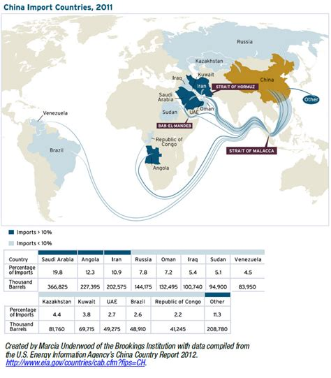 map us foreign aid by country 2016 map china s energy vulnerabilities