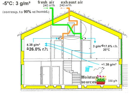 House Humidity Comfort Passive House Ventilation