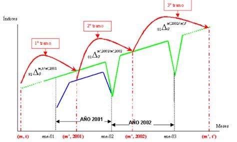 clculo de variaciones del ndice de precios al consumidor nuevo sistema ipc base 2001
