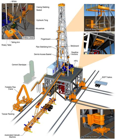 land rig layout integral oilfield solutions offers drilling equipment for