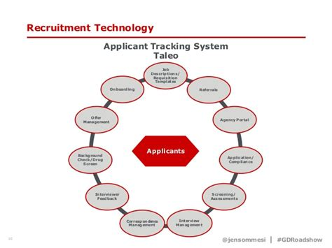 beating the machine how to get your resume into the hands of a