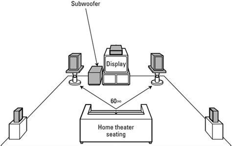 position  subwoofer  optimal bass dummies