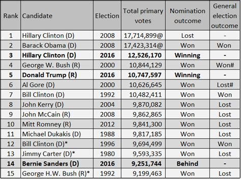 high primary turnouts any clues for the fall larry j larry j sabato s crystal ball 187 high primary turnouts