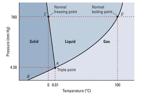 phase diagram of phase diagrams