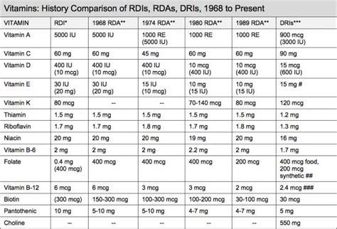 Vitamin B12 Ul What Is Rda Artisan Minerales