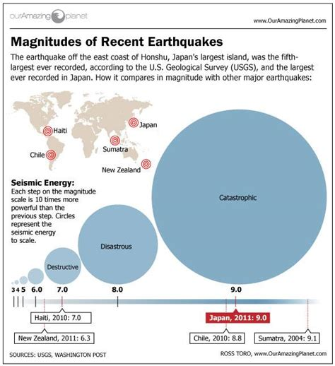 section 8 1 what is an earthquake japan s biggest earthquakes