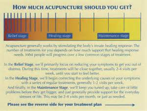 South Acupuncture Frequently Asked Questions Southpoint Community Acupuncture