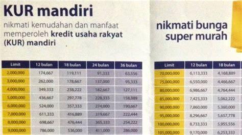 persyaratan membuat rekening di mandiri tabel angsuran kredit usaha rakyat kur bank mandiri