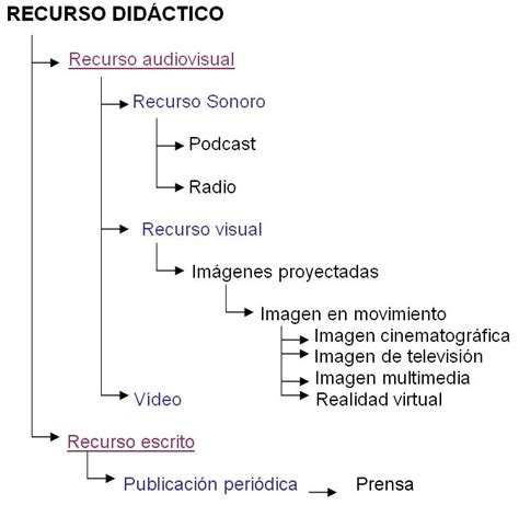 imagenes de recursos visuales medio visual