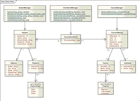 class diagram for student class diagram for student registration system choice image