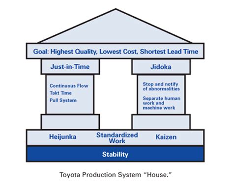 product layout of toyota toyota production system in the lean lexicon