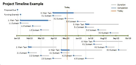 biography ending exle excel timeline template how to create a timeline in excel