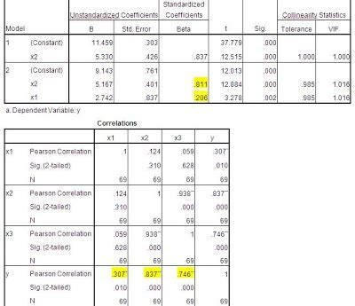 tutorial penggunaan spss tutorial spss penentuan variabel dominan dan besar