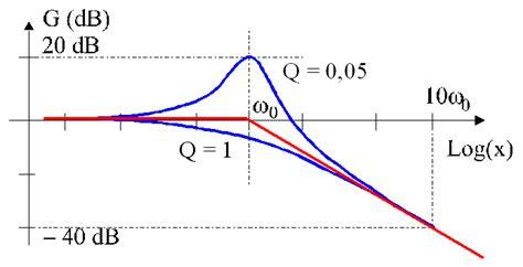 filtre passe bas second ordre diagramme de bode pdf compl 233 ments d 233 lectrocin 233 tique cr 233 dits