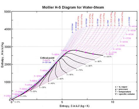 steam table diagram steam encyclopedia article citizendium