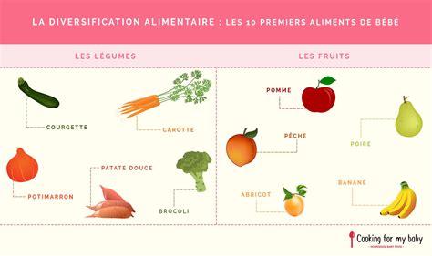 Faire Pousser Des Courgettes Verticalement by Avec Quels Fruits Et L 233 Gumes Commencer La Diversification