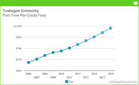 The Average Credit Hour Cost For An Mba by Part Time Tuition Fees At Tuskegee Including