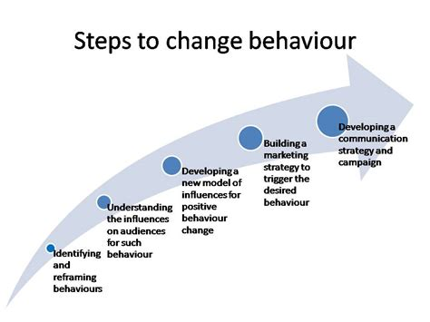 make lasting changes the science of sustainable behavior change and reaching yo books behavior change