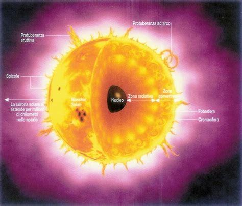 temperatura interna sole il sole