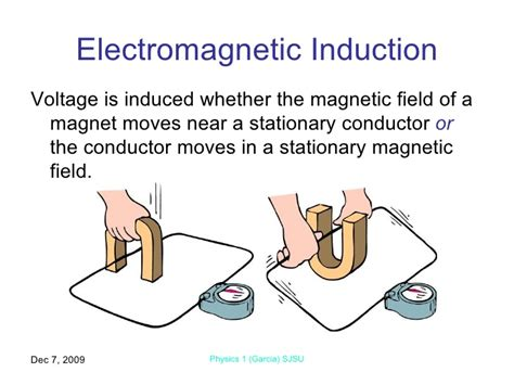 magnetic inductor electromagnetic induction