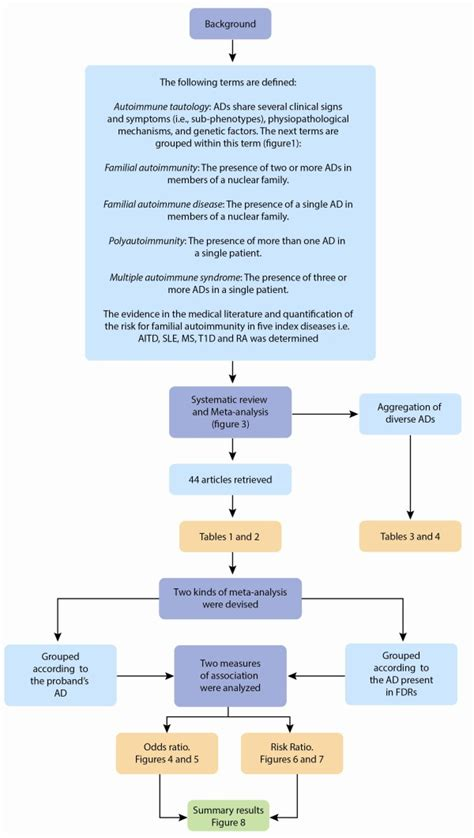 data flow diagram sle flow diagram of current study aitd autoimmune thyroid