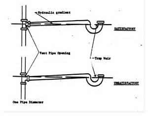 Weir Plumbing by 167 890 Illustration M Trap Weir Section 890 Appendix K Illustrations For Subpart K Subpart M