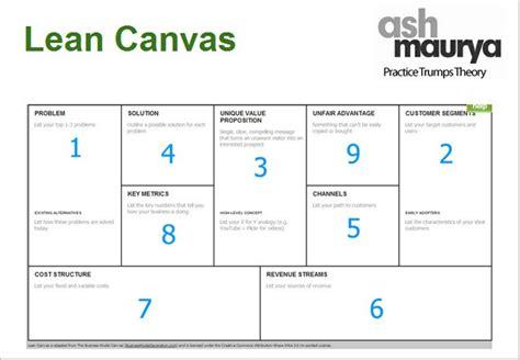 Lean Canvas Reviews Lean Canvas Template