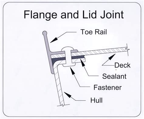 boat hull to deck joint price of boat fuel daysailer rigging wooden boat hull