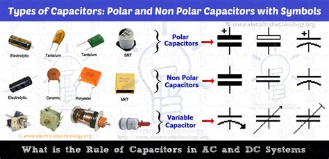 what are the type of capacitors what is the of capacitor in ac and dc circuit