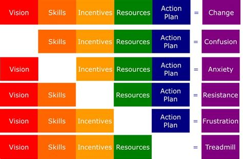 kotter enlist a volunteer army program theory of change model software free download