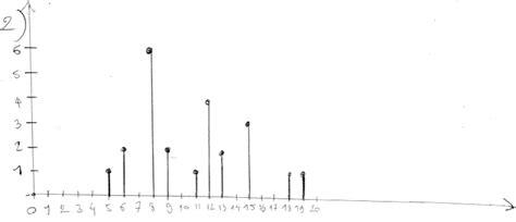 diagramme en baton exercice statistiques diagrammes moyenne m 233 diane quartiles
