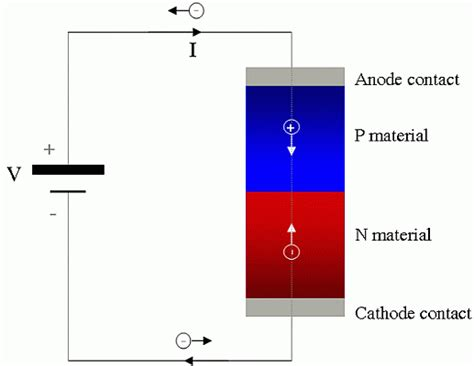 diode conduction semiconductor technologies for power management part 1