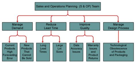 obsolescence plan template lean six sigma to reduce excess and obsolete inventory