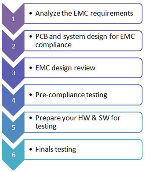 How To Prepare For Emc Testing Emc Testing Beginner S Guide Emc Fastpass Emc Test Report Template