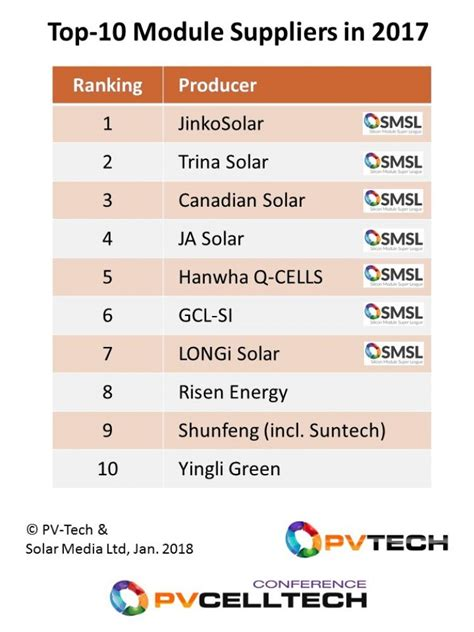 Topi 5 Panel 10 top 10 module suppliers in 2017 pv tech