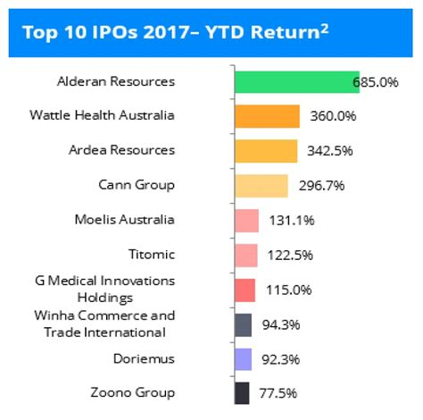 Top Mba Universities In Australia 2017 by The Top 10 Performing Australian Ipos So Far In 2017