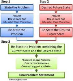 Statement Of The Problem For Thesis Problem Statement Stbr6l2m Define Lean Six Sigma