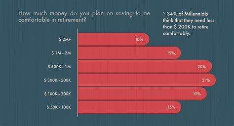 how much does one need to retire comfortably here s how much millennials think they need to retire and
