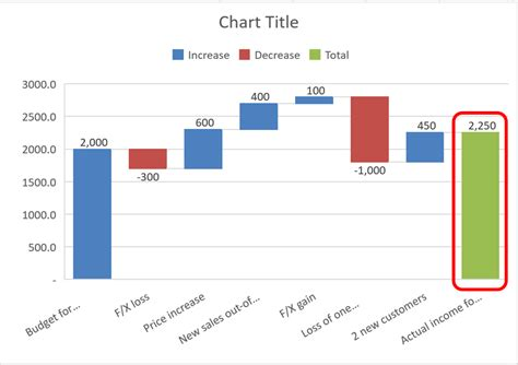 How To Create Waterfall Charts In Excel Waterfall Chart Excel Template Free