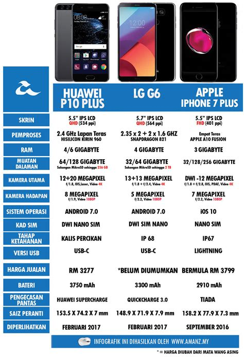 Harga Lg G6 Plus perbandingan huawei p10 plus lg g6 dan apple iphone 7