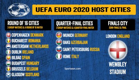 euro 2020 hosts qualifiers your guide to the new look european euro 2020 football data host stadiums schedule