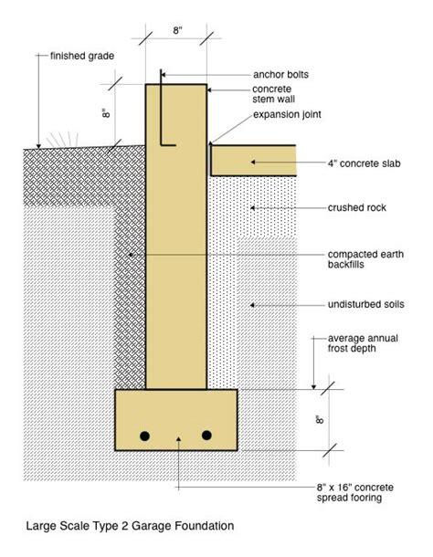 iowa code section pole barn building code ontario