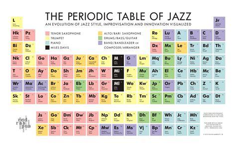 Co Periodic Table by Notts Nyjo Nyjo Jazz Periodic Table