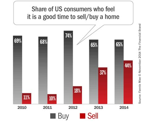 is a good time to buy a house inside the mind of the mortgage consumer