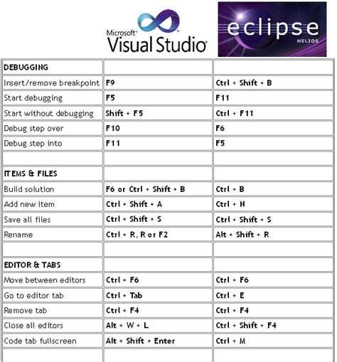 format html shortcut visual studio codebalance most useful shortcuts for visual studio 2010